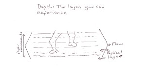 U&r Exp Layers 1